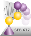 SFB 677 Seminar